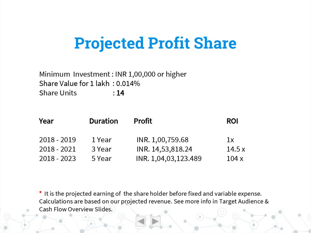 Projected Profit Share