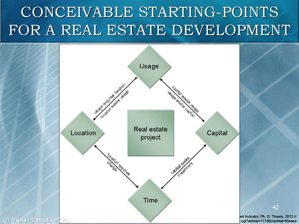 CONCEIVABLE STARTING-POINTS FOR A REAL ESTATE DEVELOPMENT