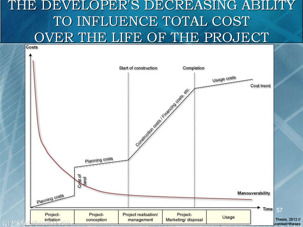 THE DEVELOPER'S DECREASING ABILITY TO INFLUENCE TOTAL COST OVER THE LIFE OF THE PROJECT