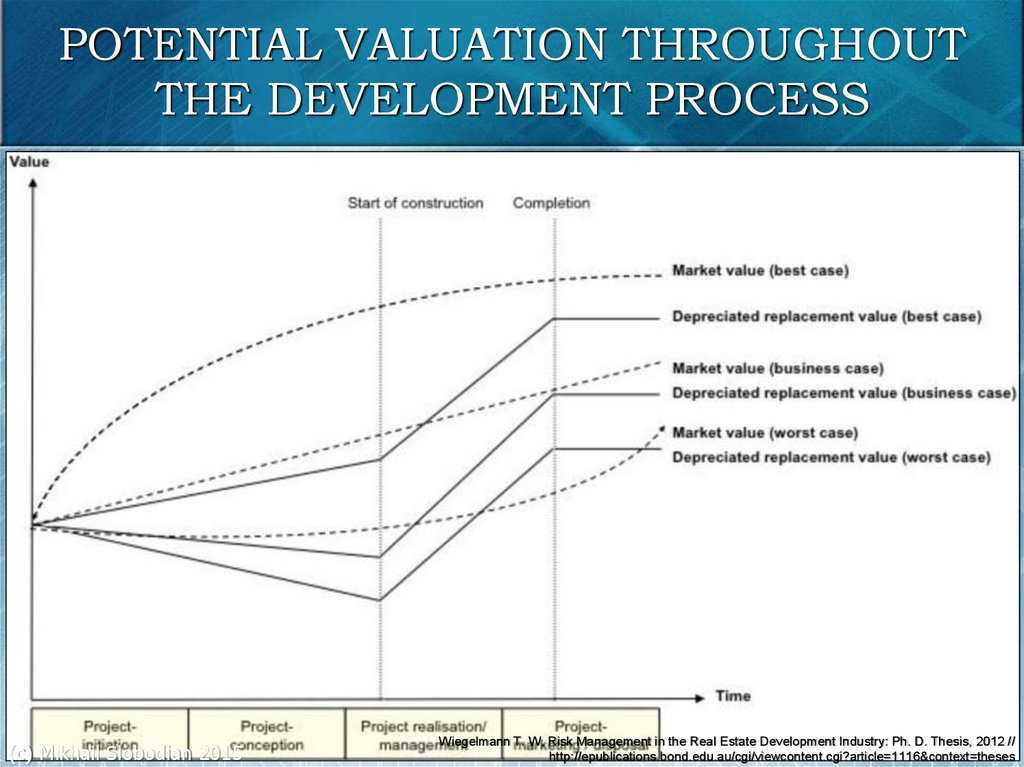 POTENTIAL VALUATION THROUGHOUT THE DEVELOPMENT PROCESS