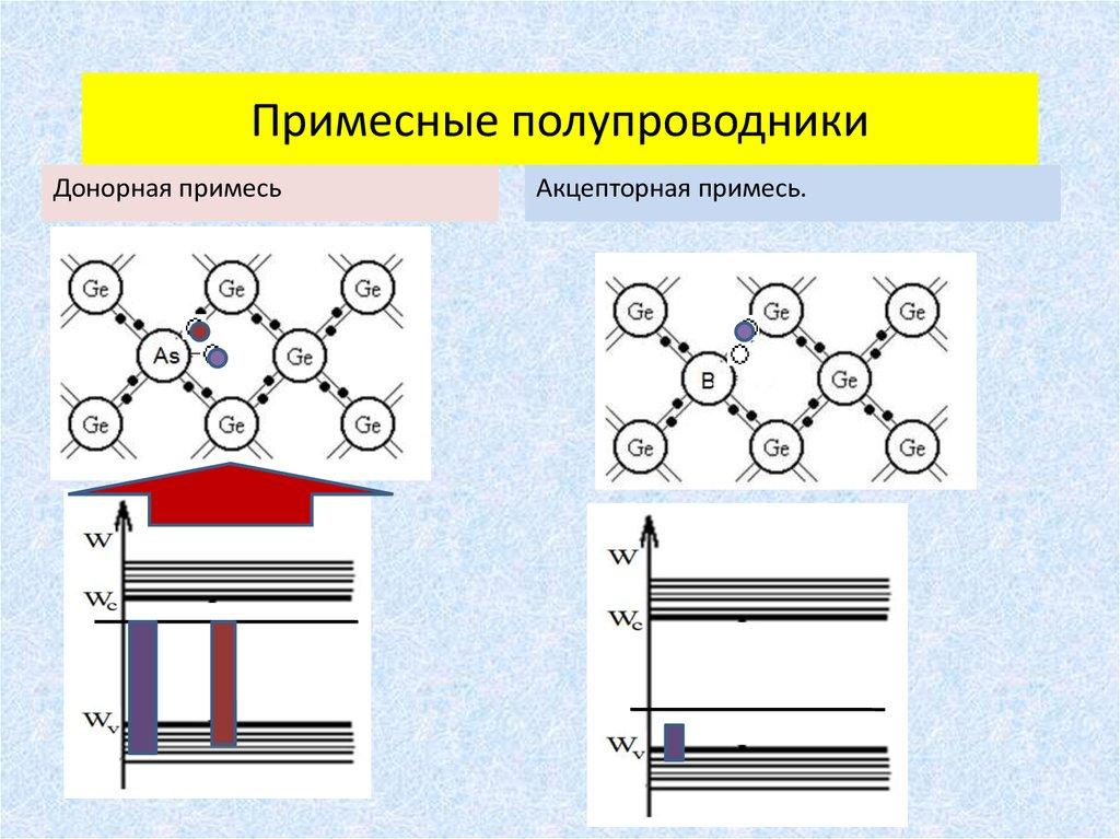 научного полупроводники картинки физика зима аукает