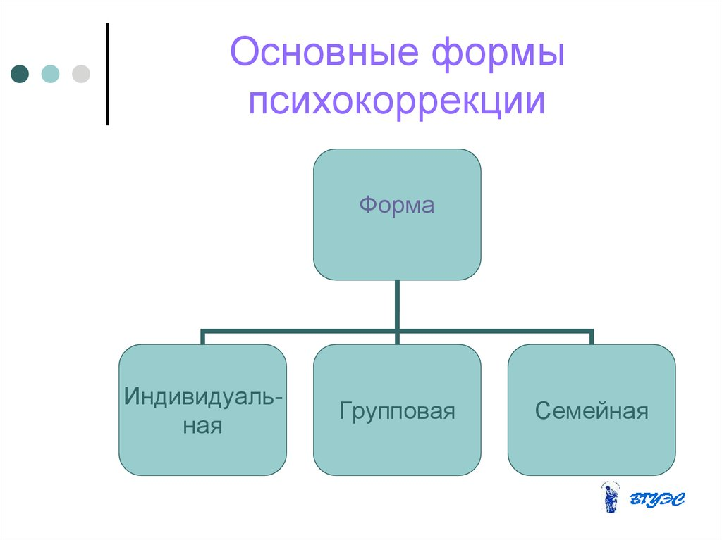 формы специфика психокоррекции.шпаргалка групповой