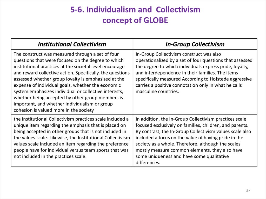 5-6. Individualism and Collectivism concept of GLOBE