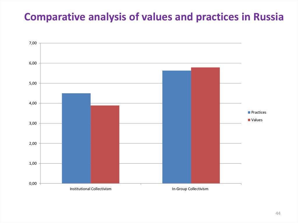Comparative analysis of values and practices in Russia