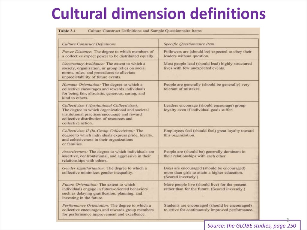 Cultural dimension definitions