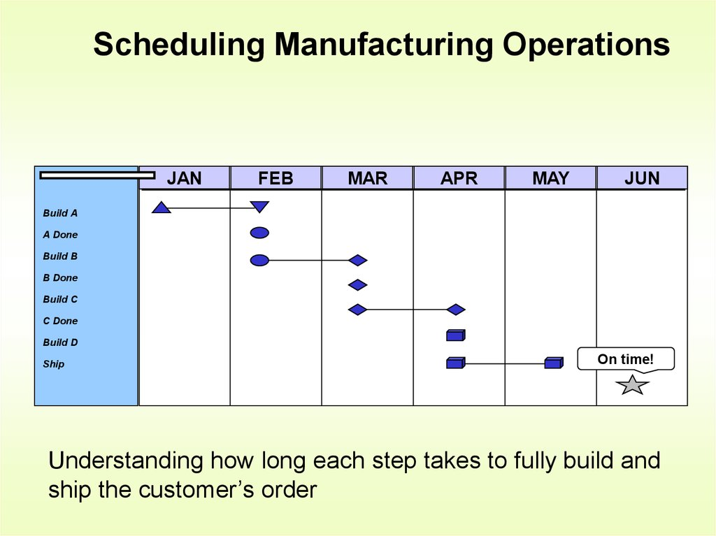 scheduling manufacturing operations Synchronous manufacturing and bottleneck scheduling stochastic modeling of production systems managing manufacturing operations in developing countries.