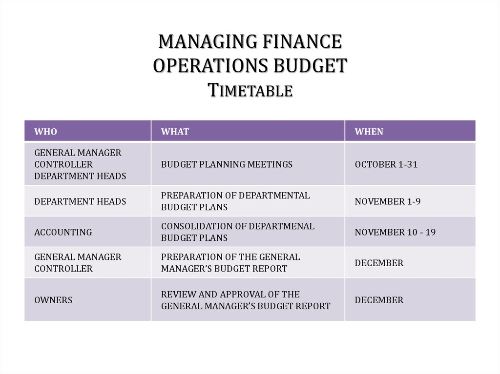 Hotel management  Managing finance - online presentation