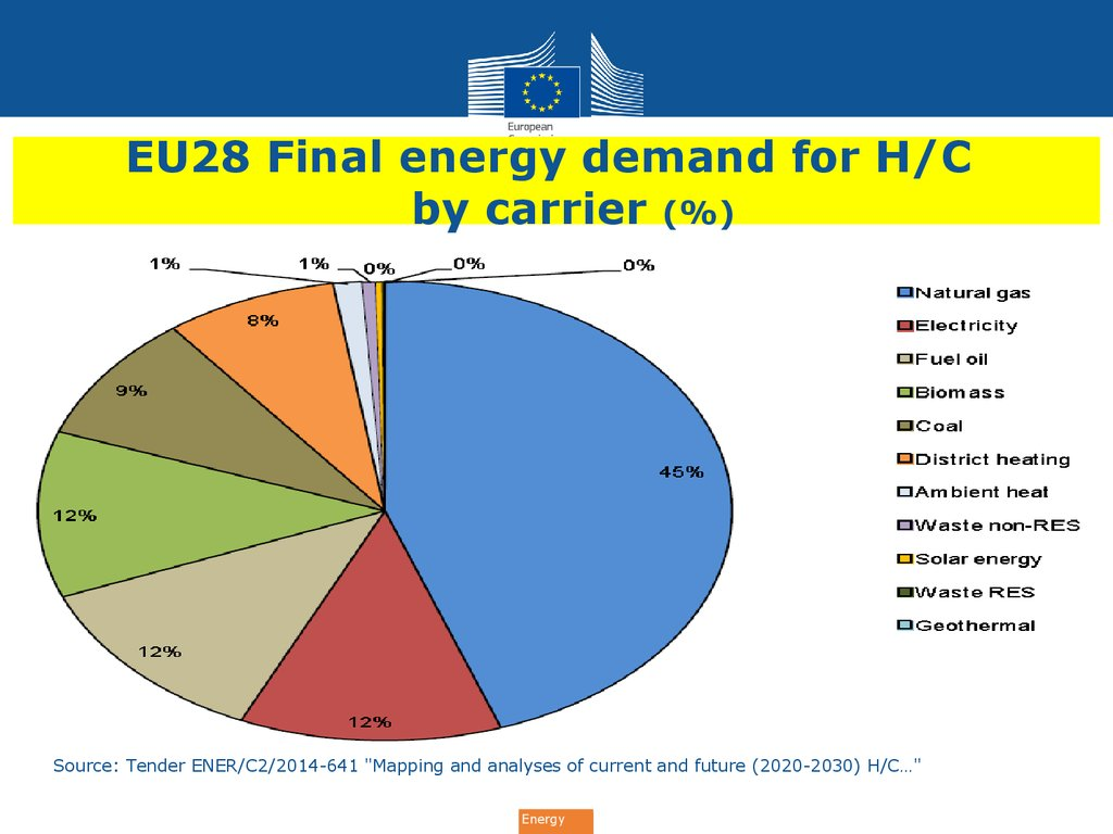 EU28 Final energy demand for H/C by carrier (%)