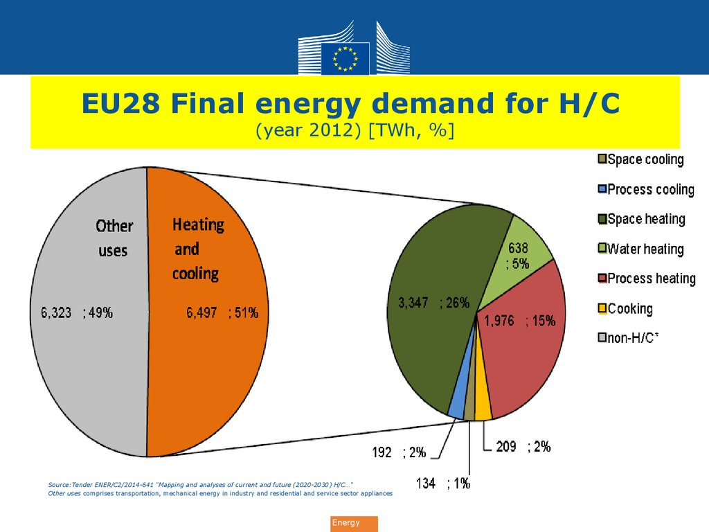 EU28 Final energy demand for H/C (year 2012) [TWh, %]