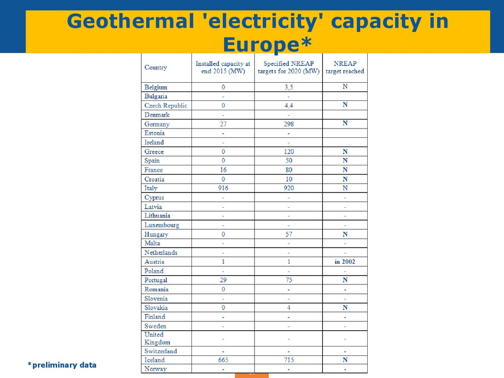 Geothermal 'electricity' capacity in Europe*