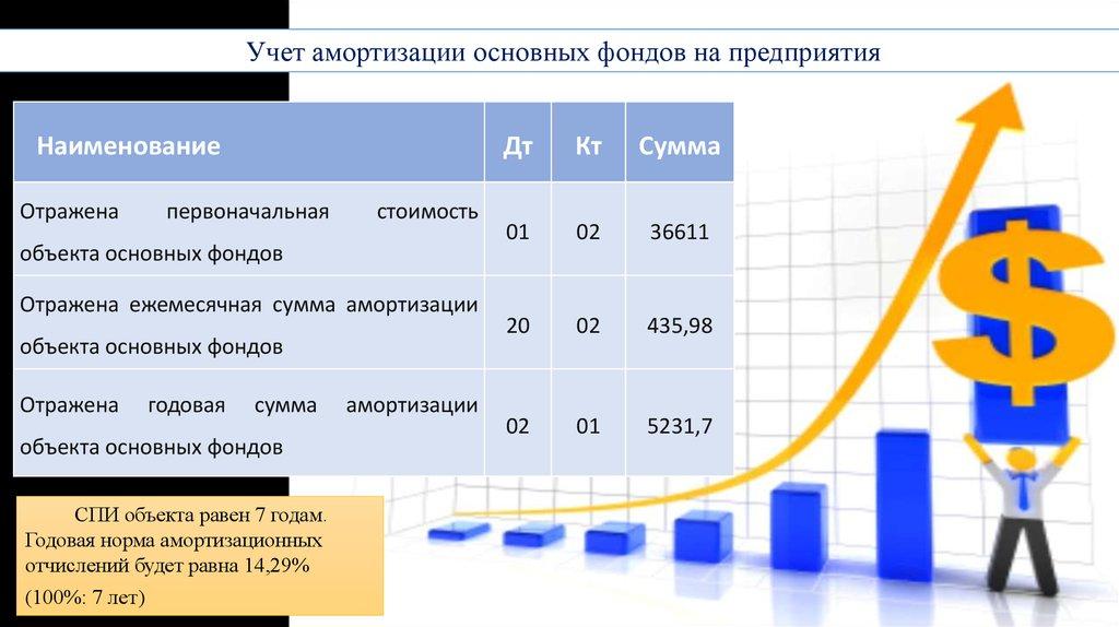 Учёт и анализ движения состояния и эффективности использования  Учет амортизации основных фондов на предприятия Наименование Отражена первоначальная стоимость объекта основных фондов