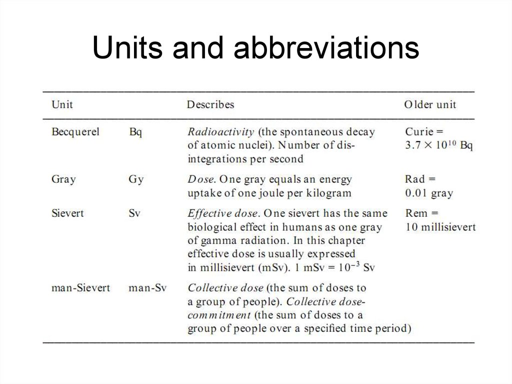 Units and abbreviations