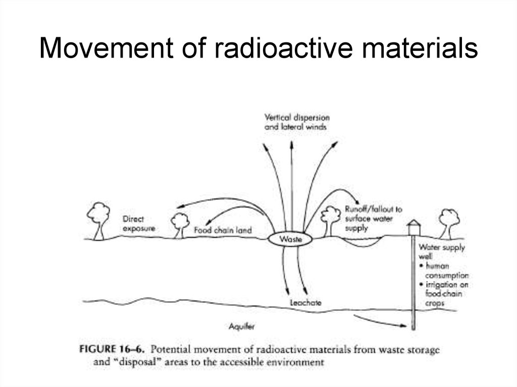 Movement of radioactive materials