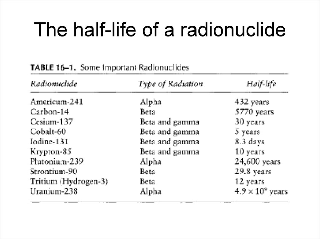 The half-life of a radionuclide