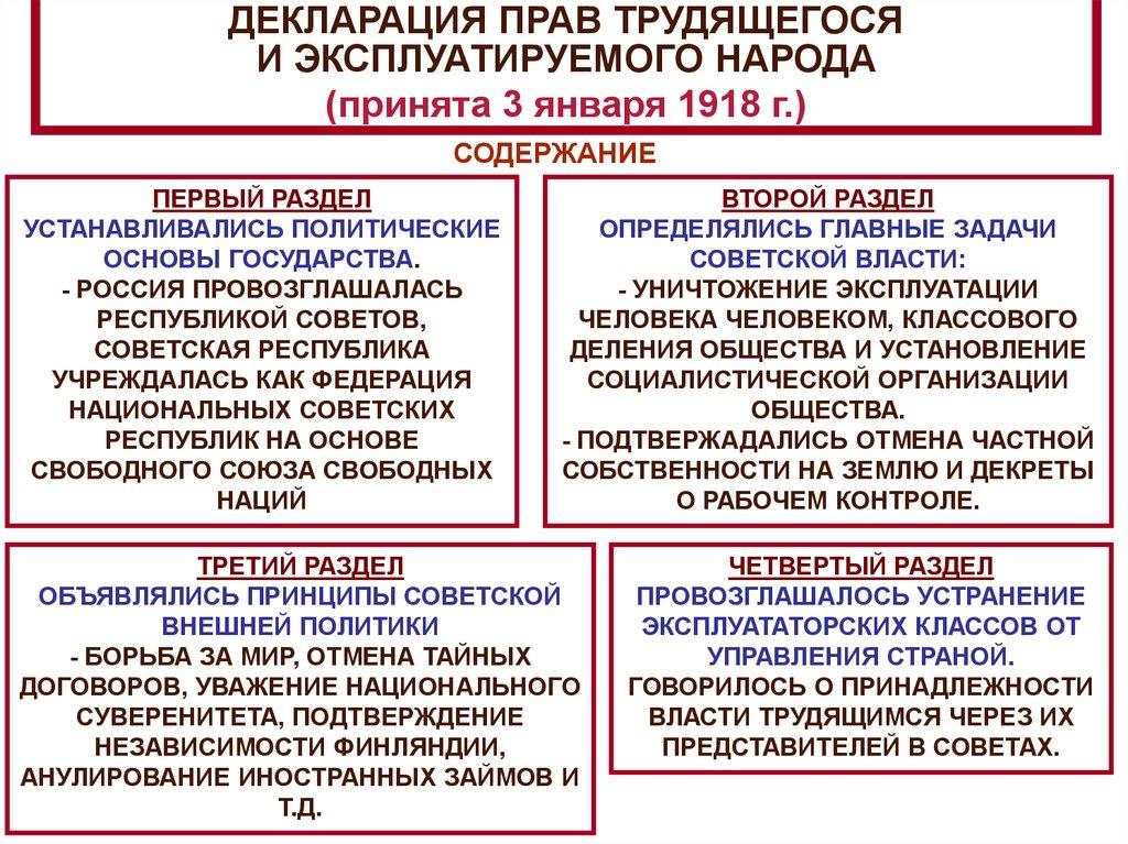 Картинки по запросу декларация прав трудящегося и эксплуатируемого народа