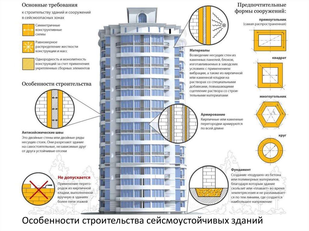 Основные требования к строительным растворам бетон легкий цена