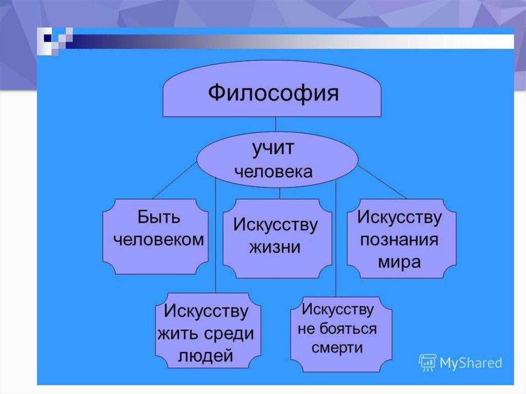 Предмет структура философии реферат 4794