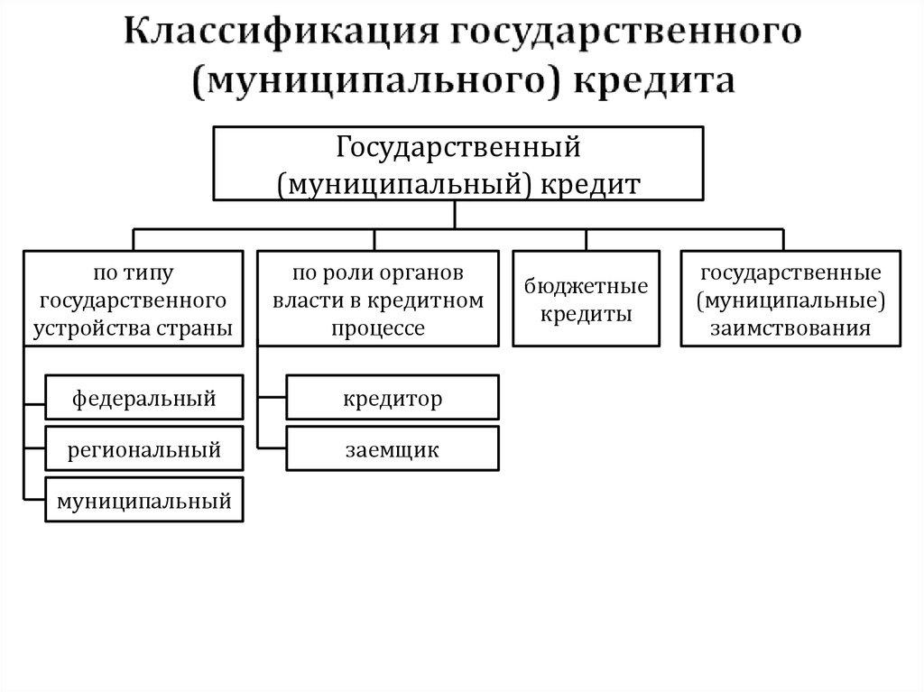 Функции государственного и муниципального кредита