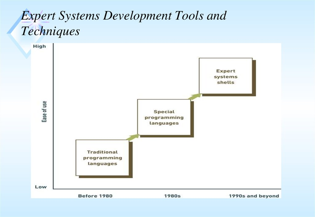expert systems projects thesis Thesis123 is give you best final year projects for computer science engineering students (cse) for the year 2015 with excellent training pack: prediction-based cloud bandwidth and cost reduction system 84 sink trail: a proactive data reporting protocol for wireless sensor networks 85.