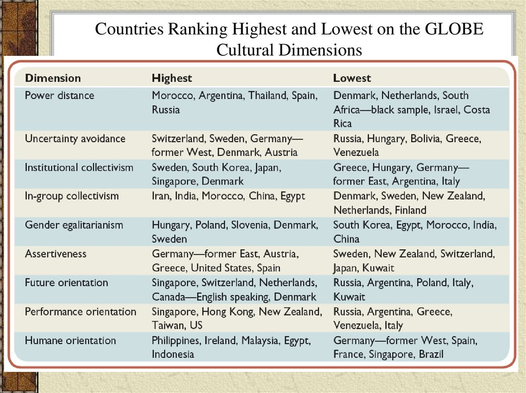 Countries Ranking Highest and Lowest on the GLOBE Cultural Dimensions