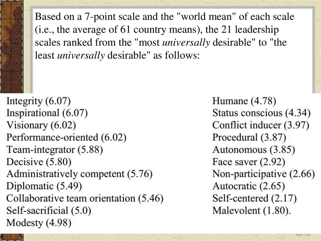 "Based on a 7-point scale and the ""world mean"" of each scale (i.e., the average of 61 country means), the 21 leadership scales"