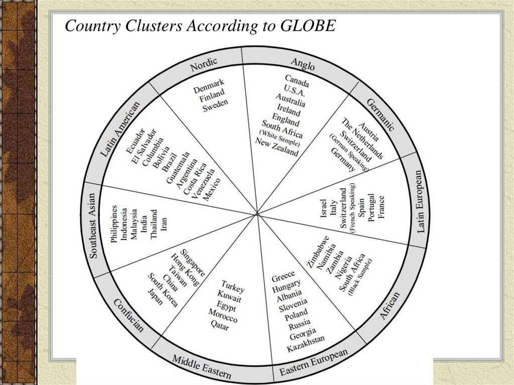 Country Clusters According to GLOBE