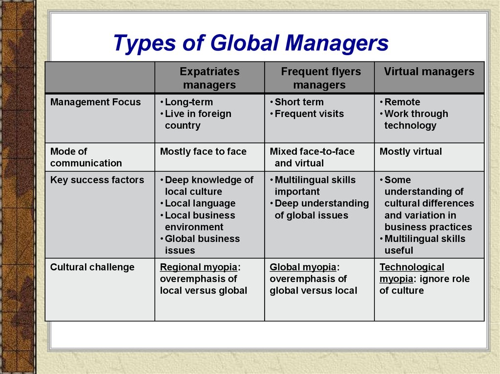 Types of Global Managers