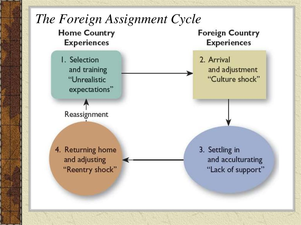 The Foreign Assignment Cycle
