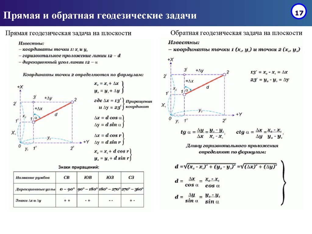 Сущность решения прямой геодезической задачи решение задач по информатике 6 класс алгоритм