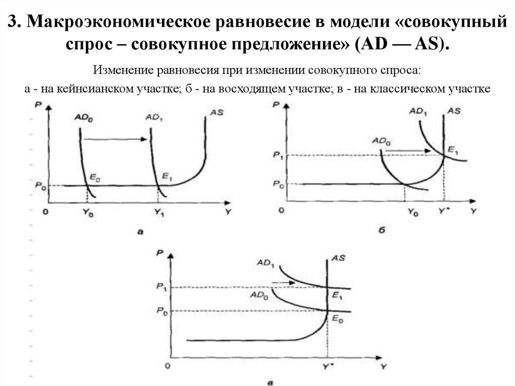 Шпаргалки по макроэкономике 2018 совокупный спрос