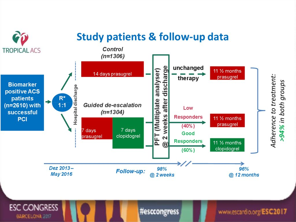 Study patients & follow-up data