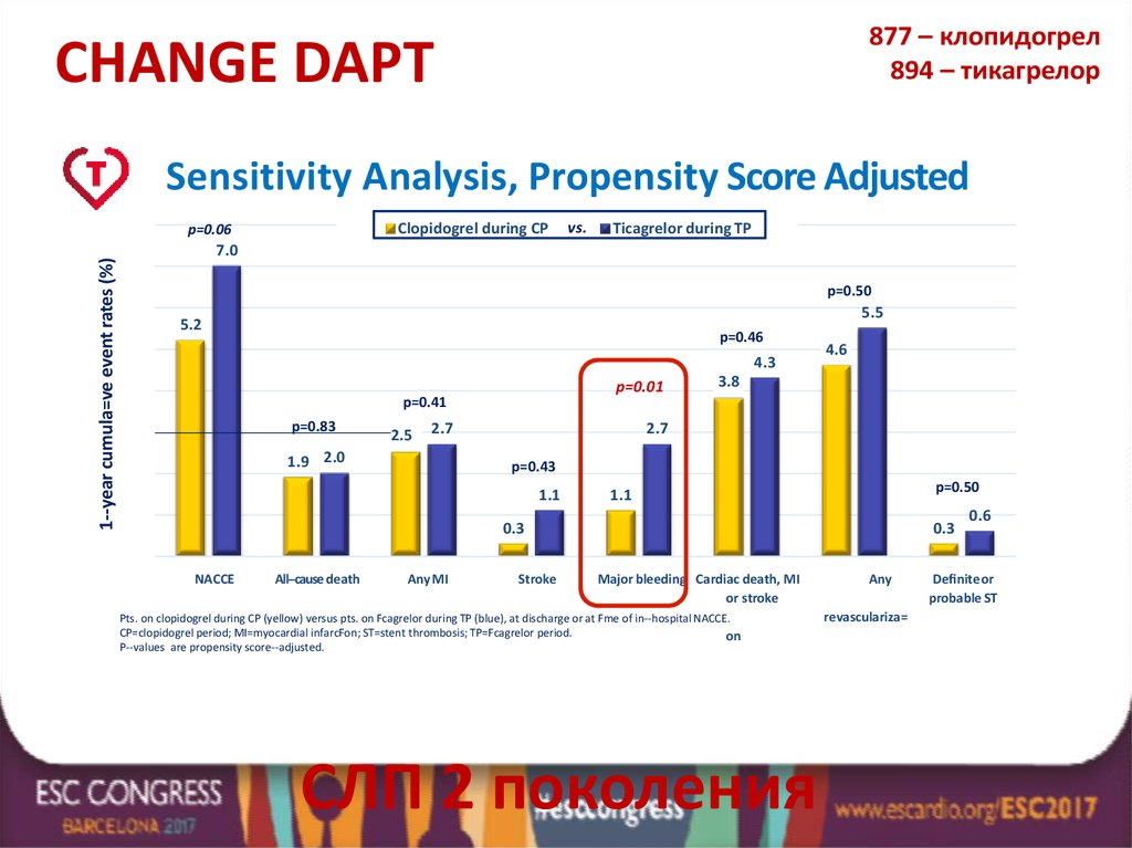 Sensitivity Analysis, Propensity Score Adjusted