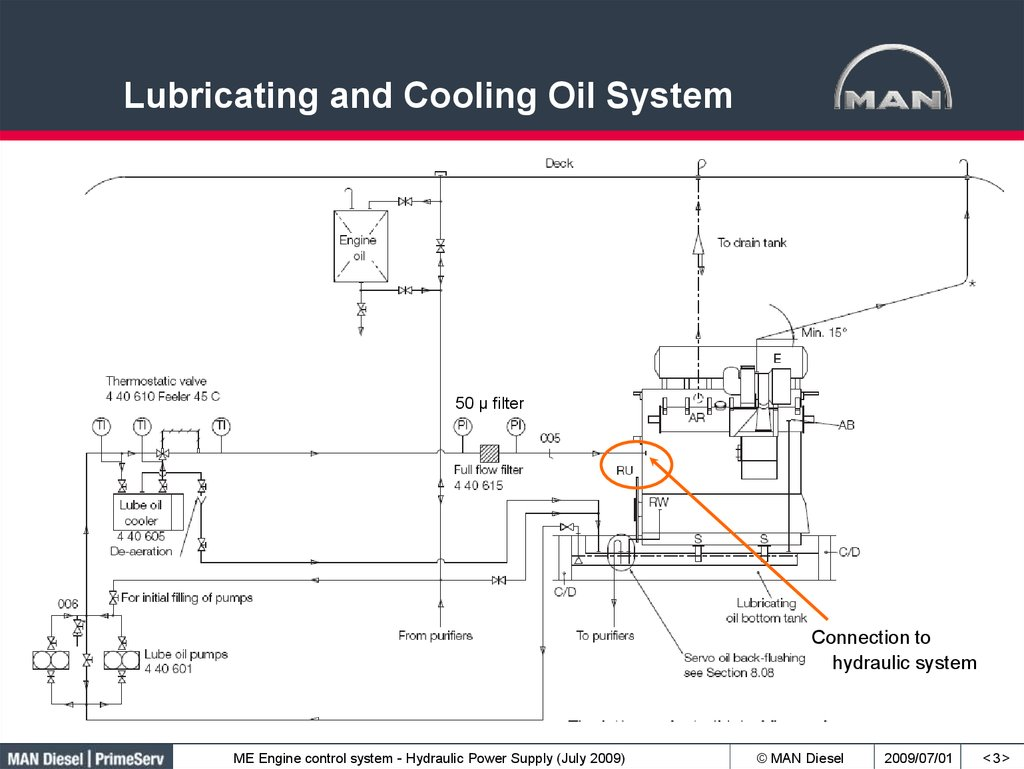 Lubricating and Cooling Oil System