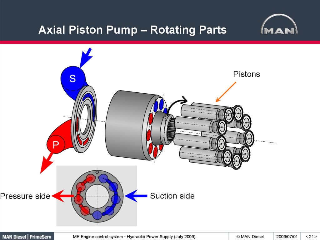 Axial Piston Pump – Rotating Parts