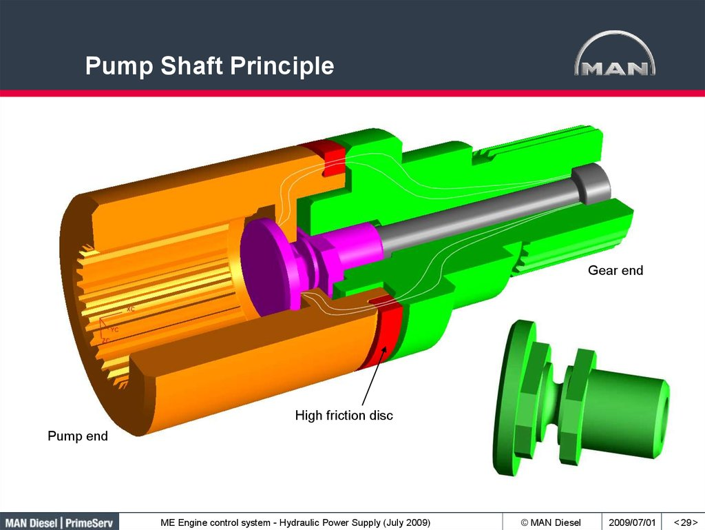 Pump Shaft Principle