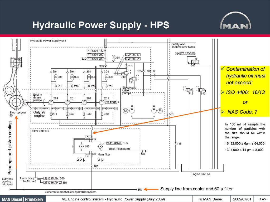 Hydraulic Power Supply - HPS