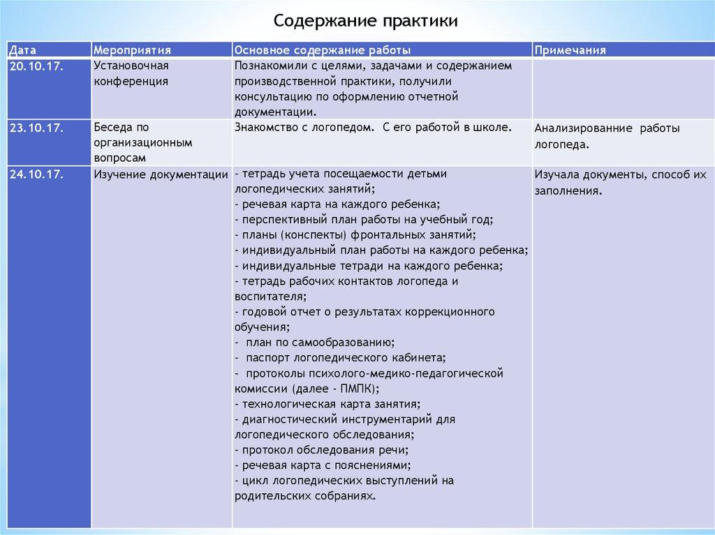 Отчет по практике Компетенции в сфере практических умений  7
