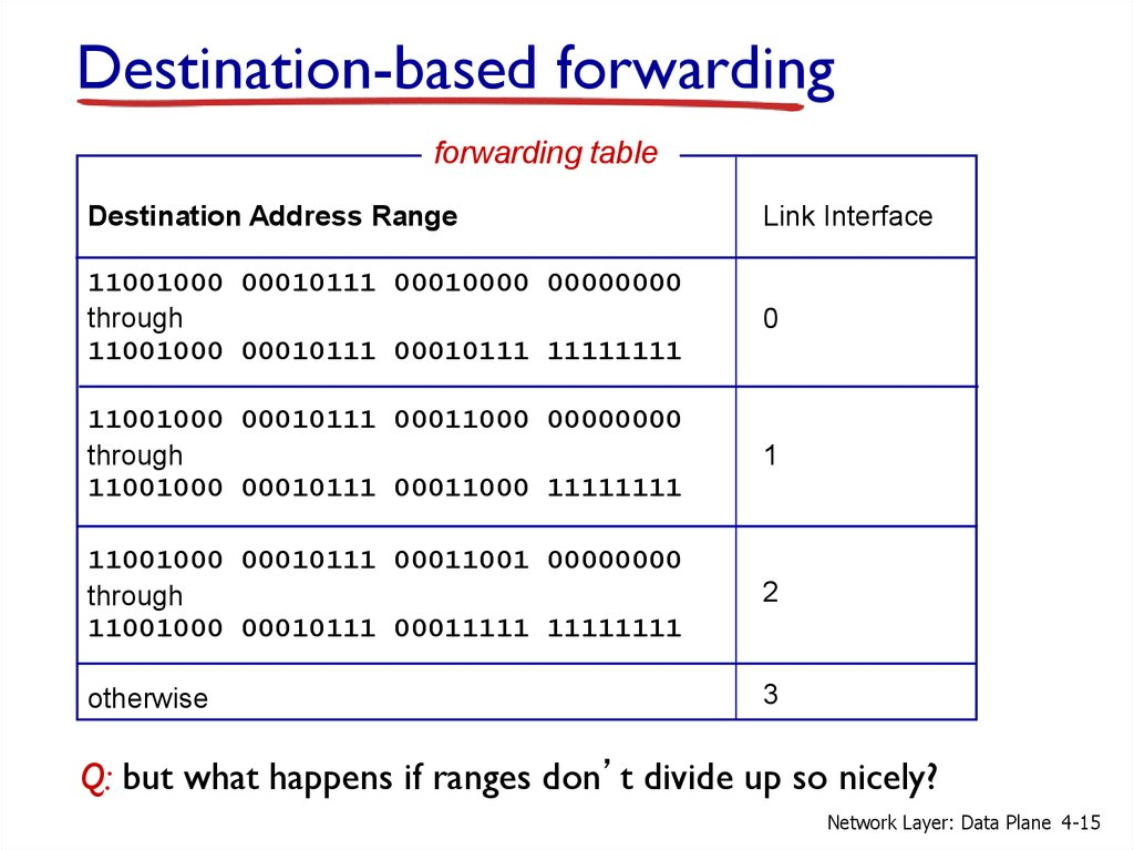 Destination-based forwarding