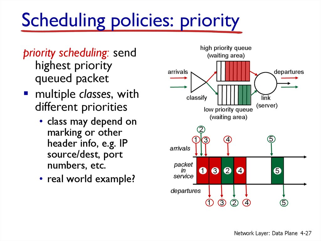 Scheduling policies: priority