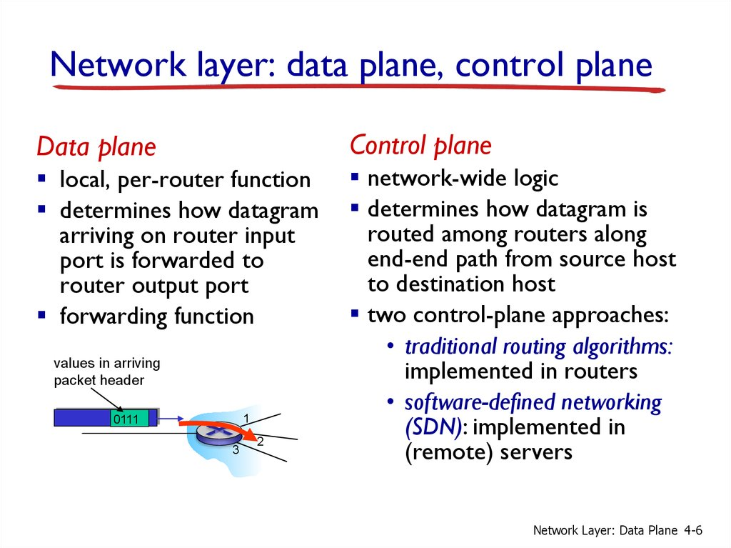 Network layer: data plane, control plane