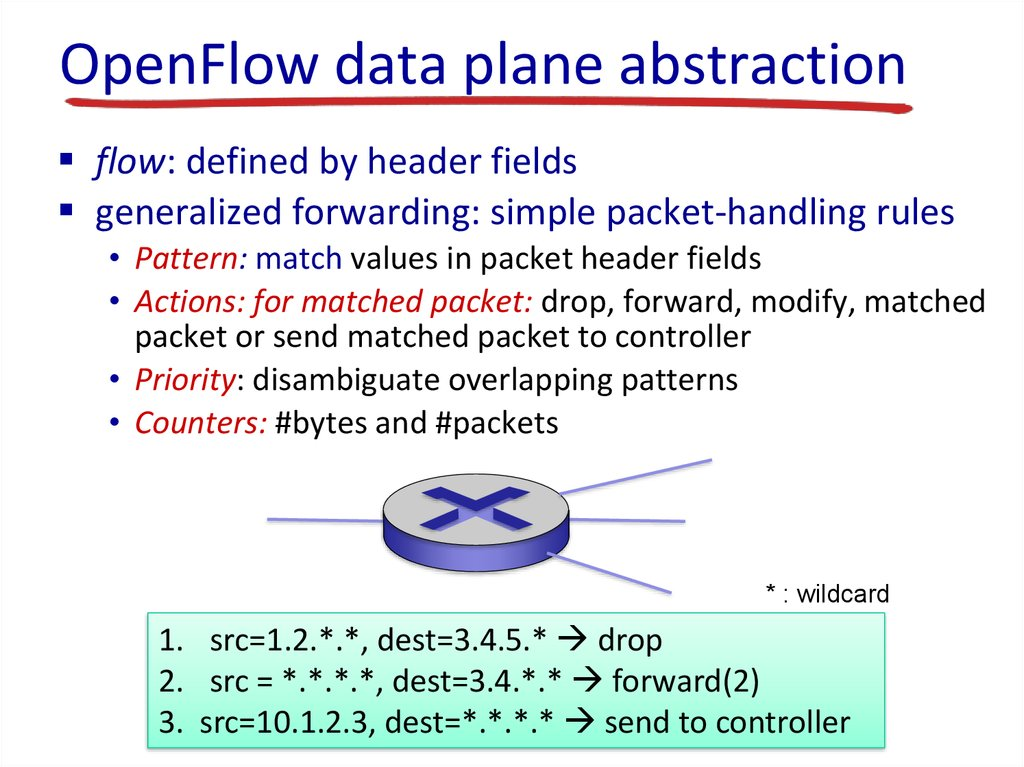 OpenFlow data plane abstraction