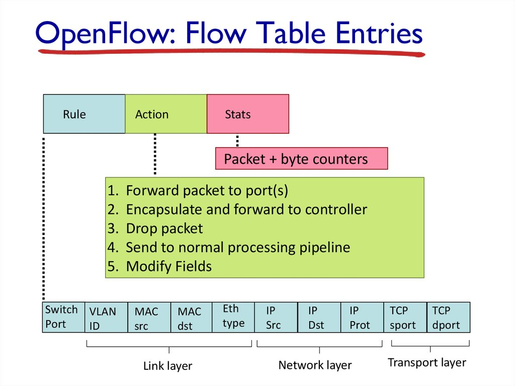 OpenFlow: Flow Table Entries