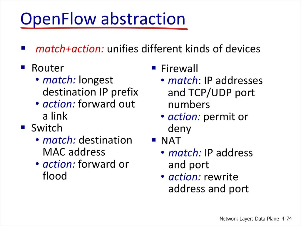 OpenFlow abstraction