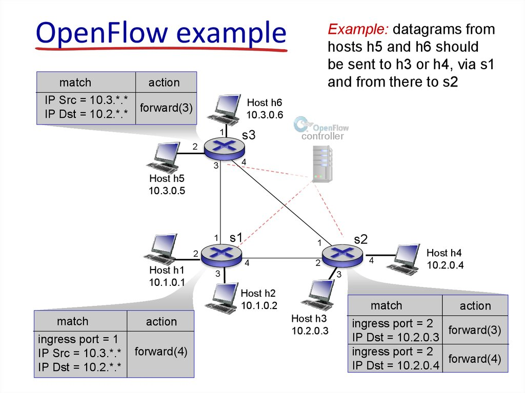 OpenFlow example