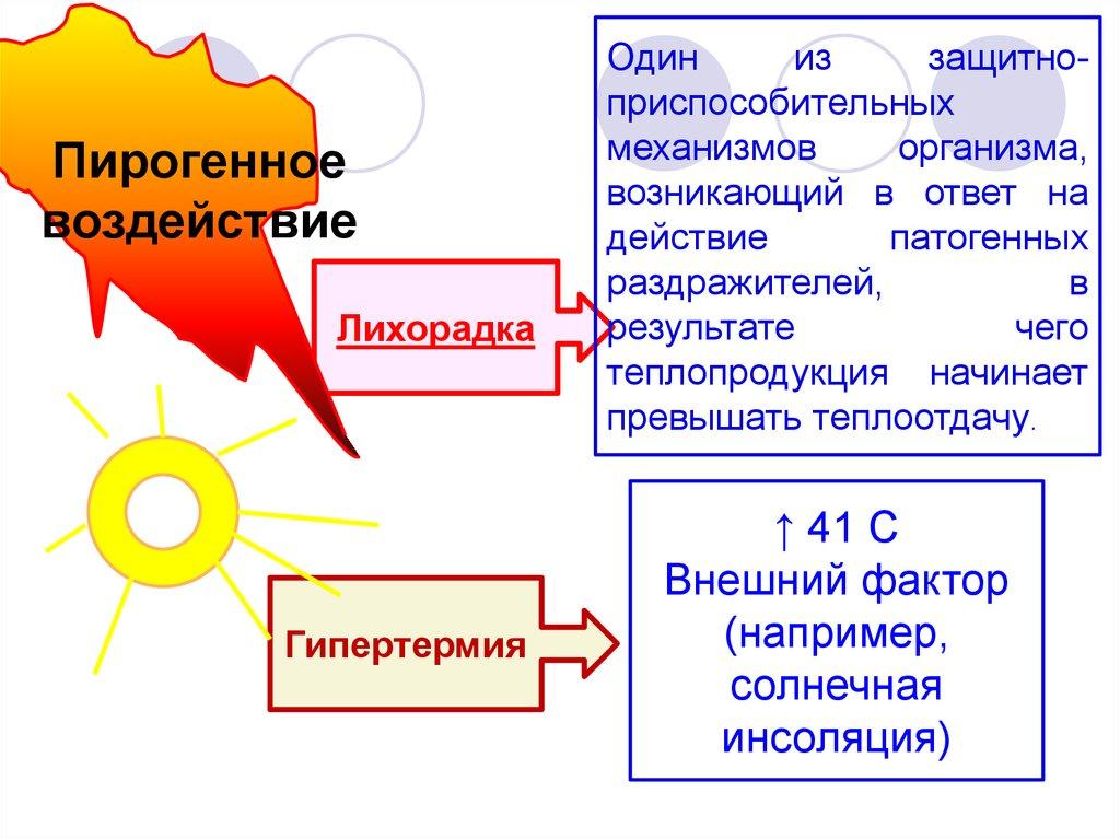 Вагиналная температура