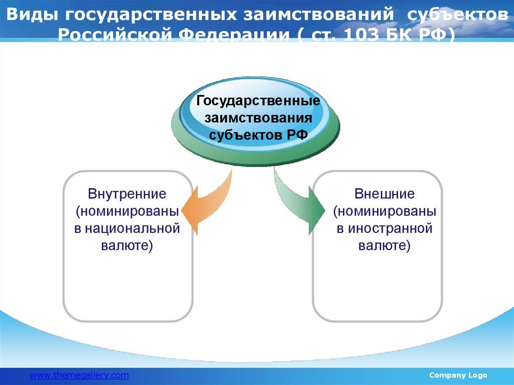государственные займы в российской федерации частичное погашение кредита в халык банке