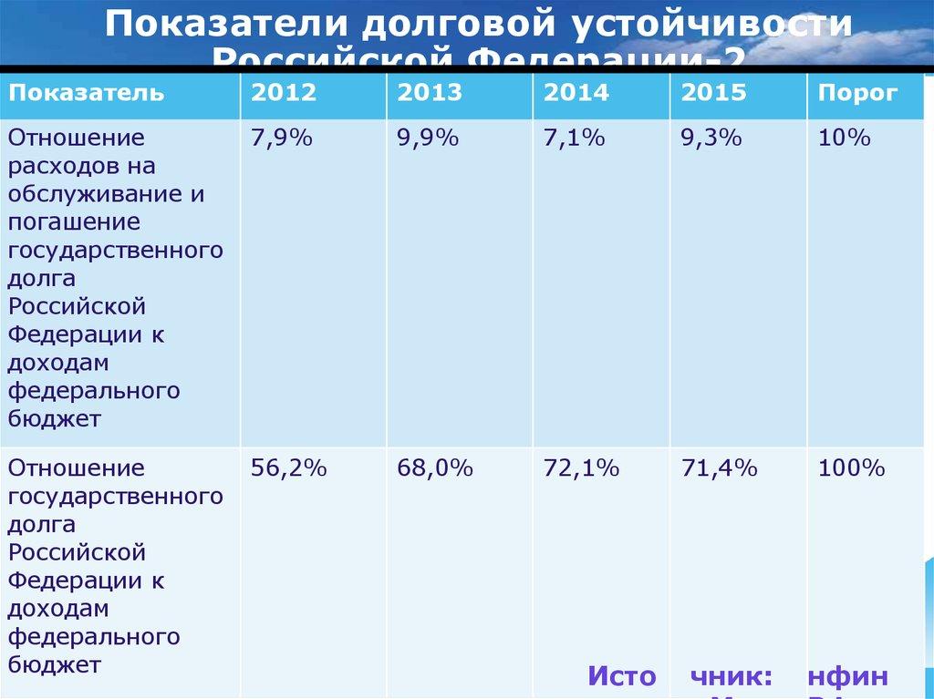 Источники погашения долга решения судов украины по кредитам