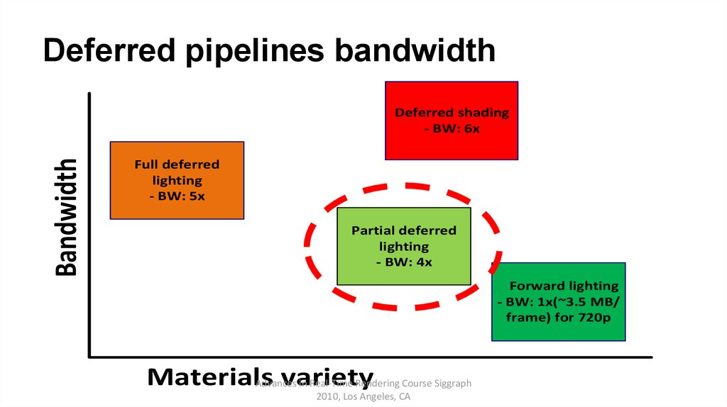 Deferred pipelines bandwidth