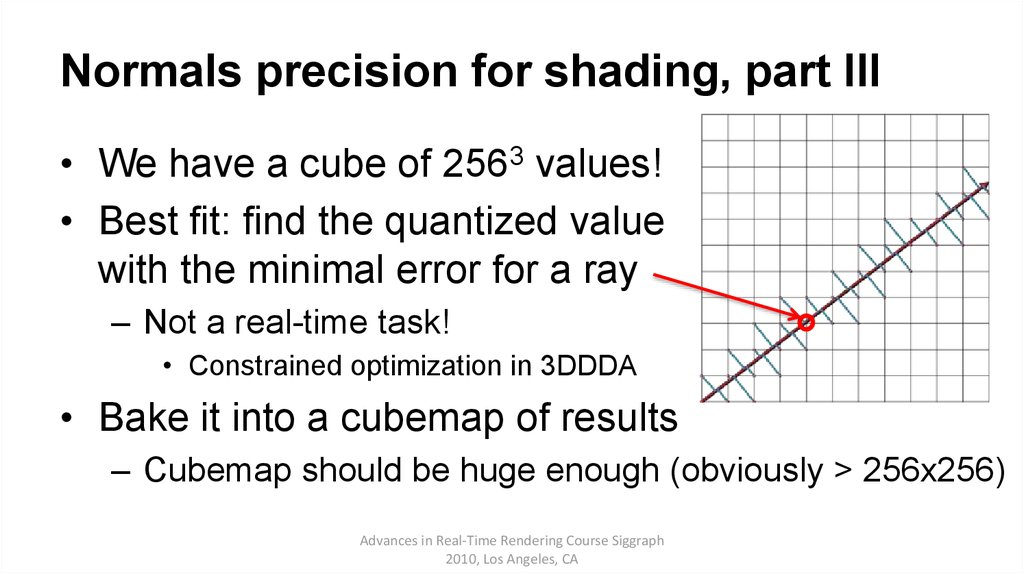 Normals precision for shading, part III