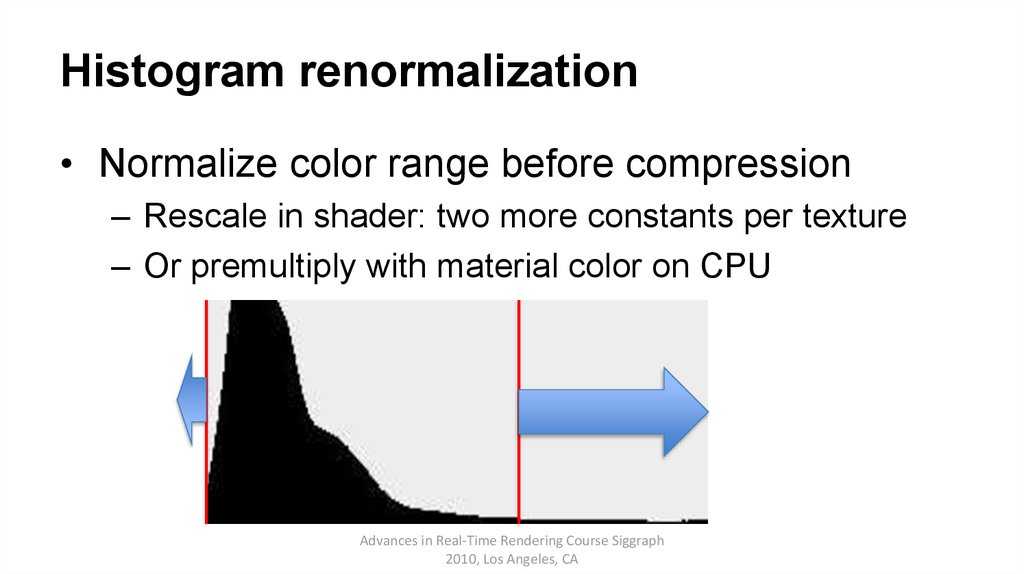 Histogram renormalization